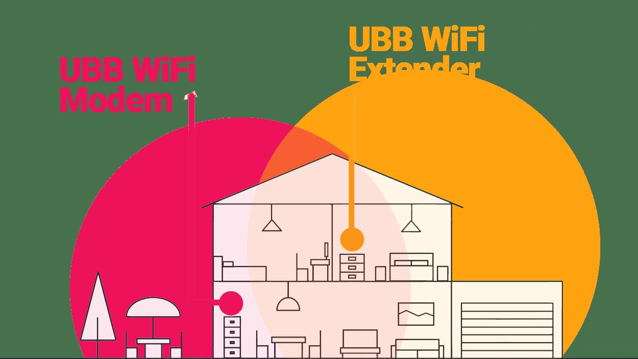 UBB WiFi Extender diagram